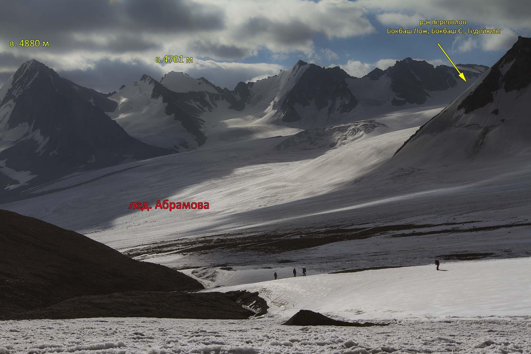 центральная часть лед Абрамова